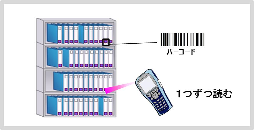 FullScanCode資産物品管理サービスFS CODE CONVIBASE