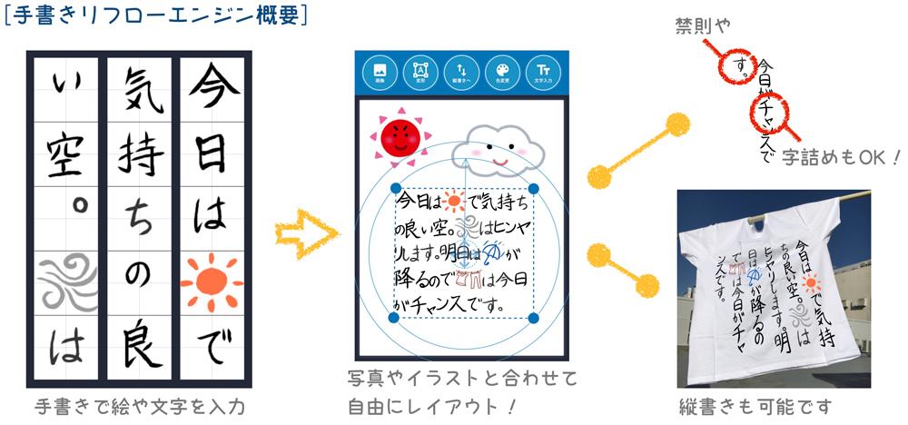 手書きリフローエンジン概要: 「手書きで絵や文字を入力」→「写真やイラストと合わせて自由にレイアウト!」→「禁則や字詰めもOK! 縦書きも可能です」