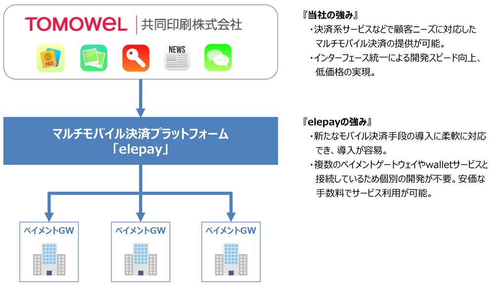『当社の強み』・決済系サービスなどで顧客ニーズに対応したマルチモバイル決済の提供が可能 ・インターフェース統一による開発スピード向上、低価格の実現 『elepayの強み』・新たなモバイル決済手段の導入に柔軟に対応でき導入が容易 ・複数のペイメントゲートウェイやwalletサービスと接続しているため個別の開発が不要。安価な手数料でサービス利用が可能