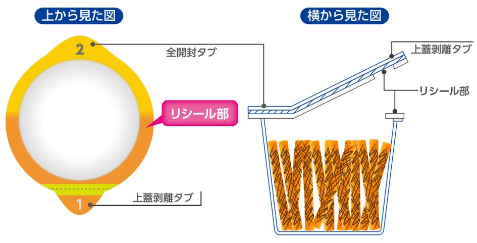 図:リシール下部の図