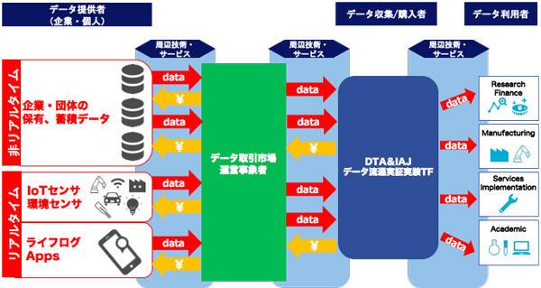 イラスト:実証実験システムがどのような組み合わせで構築されているかのイメージ