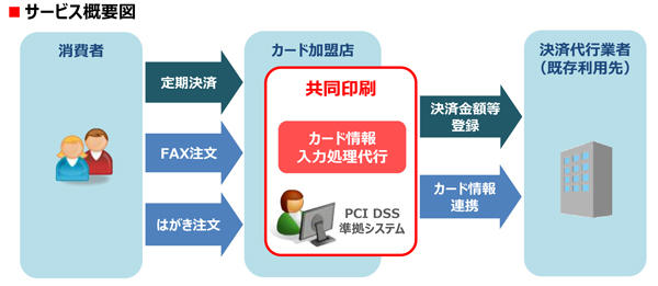 PCI-DSS_KawajimaSC_BPO.jpg